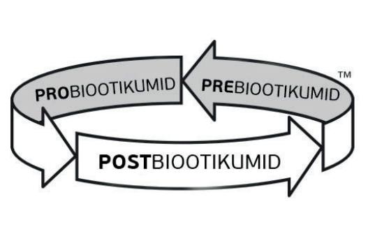 POSTBIOOTIKUMID PREBIOOTIKUMID PROBIOOTIKUMID DROHHIRA